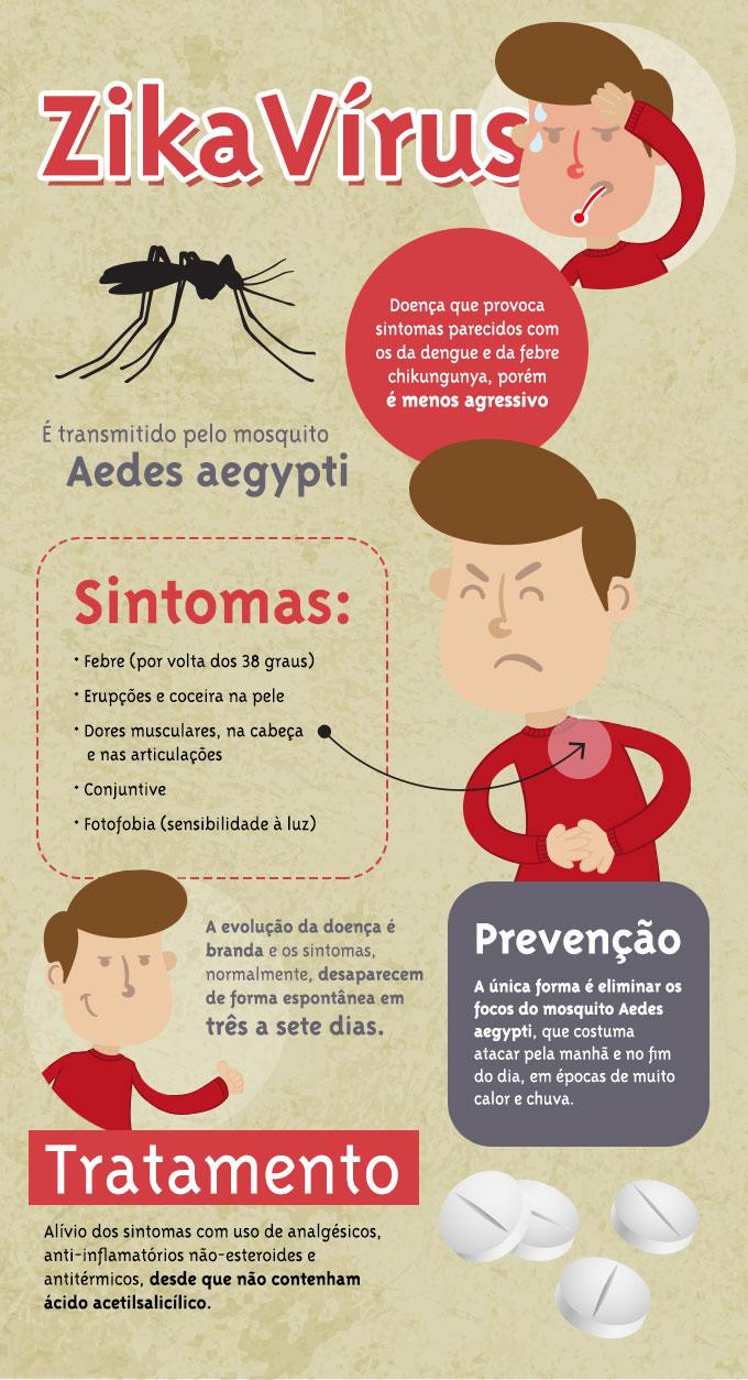 infografico_zikavirus